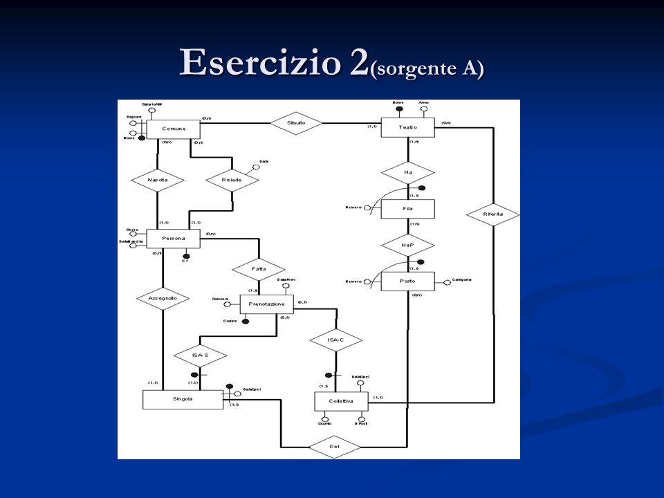 Esercizio 2 (sorgente A)