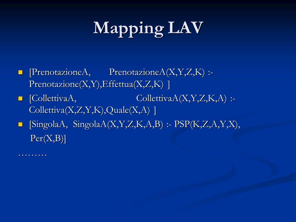 Mapping LAV [PrenotazioneA, PrenotazioneA(X,Y,Z,K) :- Prenotazione(X,Y),Effettua(X,Z,K) ] [PrenotazioneA, PrenotazioneA(X,Y,Z,K) :- Prenotazione(X,Y),