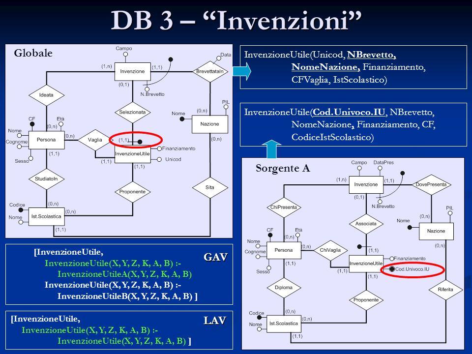 DB 3 – Invenzioni Globale Sorgente A InvenzioneUtile(Unicod, NBrevetto, NomeNazione, Finanziamento, CFVaglia, IstScolastico) InvenzioneUtile(Cod.Univo