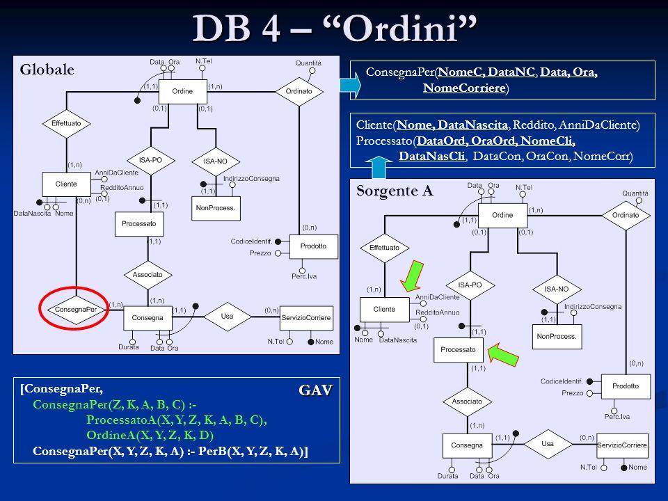 DB 4 – Ordini Globale Sorgente A GAV ConsegnaPer(NomeC, DataNC, Data, Ora, NomeCorriere) Cliente(Nome, DataNascita, Reddito, AnniDaCliente) Processato