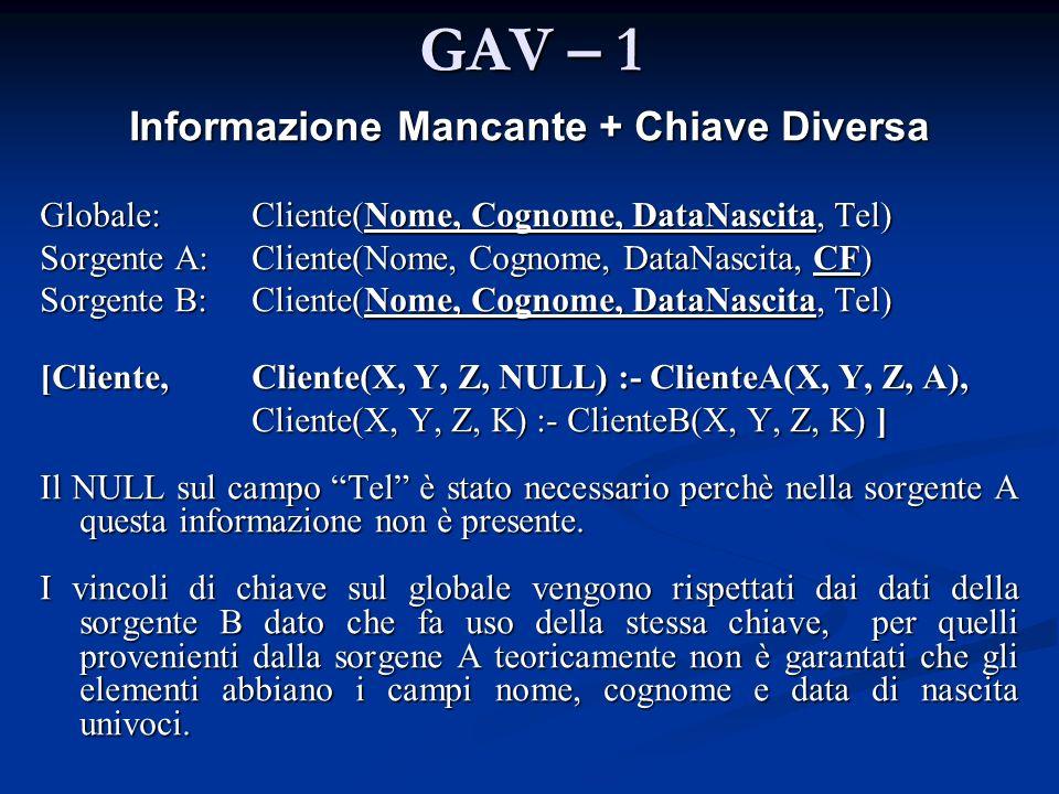 GAV – 1 Informazione Mancante + Chiave Diversa Globale: Cliente(Nome, Cognome, DataNascita, Tel) Sorgente A:Cliente(Nome, Cognome, DataNascita, CF) So