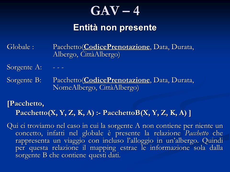 GAV – 4 Entità non presente Globale : Pacchetto(CodicePrenotazione, Data, Durata, Albergo, CittàAlbergo) Sorgente A: - - - Sorgente B: Pacchetto(Codic