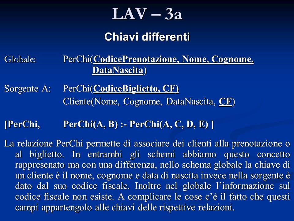 LAV – 3a Chiavi differenti Globale: PerChi(CodicePrenotazione, Nome, Cognome, DataNascita) Sorgente A:PerChi(CodiceBiglietto, CF) Cliente(Nome, Cognom
