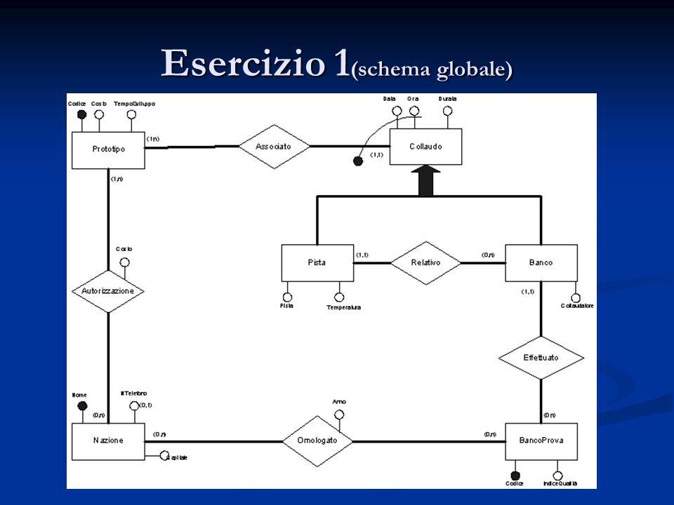 Esercizio 1 (schema globale)
