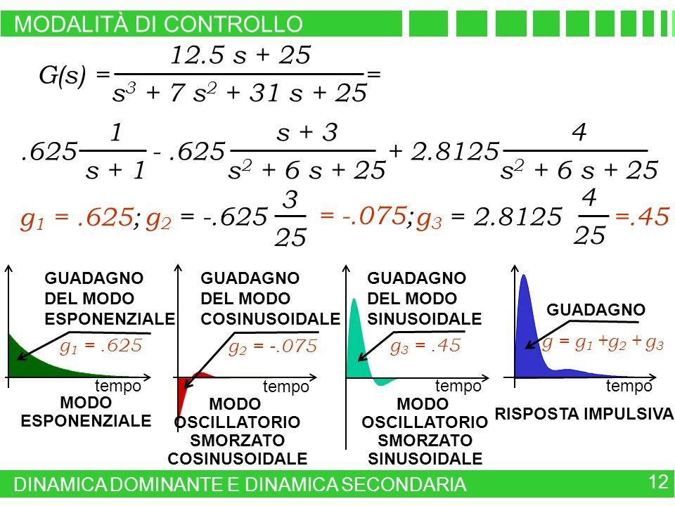 G(s) = 12.5 s + 25 s 3 + 7 s 2 + 31 s + 25 = s + 3 s 2 + 6 s + 25 4 s 2 + 6 s + 25 1 s + 1.625-.625+ 2.8125 g 1 =.625; g 2 = -.625 3 25 = -.075; g 3 =