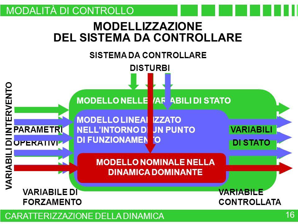 MODELLO NELLE VARIABILI DI STATO VARIABILI DI INTERVENTO PARAMETRI OPERATIVI MODELLIZZAZIONE DEL SISTEMA DA CONTROLLARE DISTURBI MODELLO LINEARIZZATO