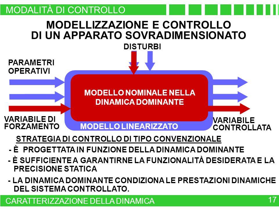 MODELLIZZAZIONE E CONTROLLO DI UN APPARATO SOVRADIMENSIONATO - LA DINAMICA DOMINANTE CONDIZIONA LE PRESTAZIONI DINAMICHE DEL SISTEMA CONTROLLATO. VARI