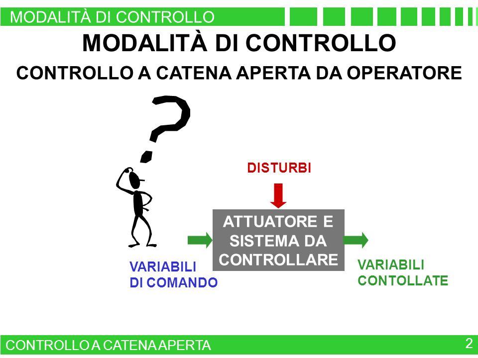 VARIABILI CONTOLLATE VARIABILI DI COMANDO ATTUATORE E SISTEMA DA CONTROLLARE DISTURBI MODALITÀ DI CONTROLLO CONTROLLO A CATENA APERTA 2 CONTROLLO A CA