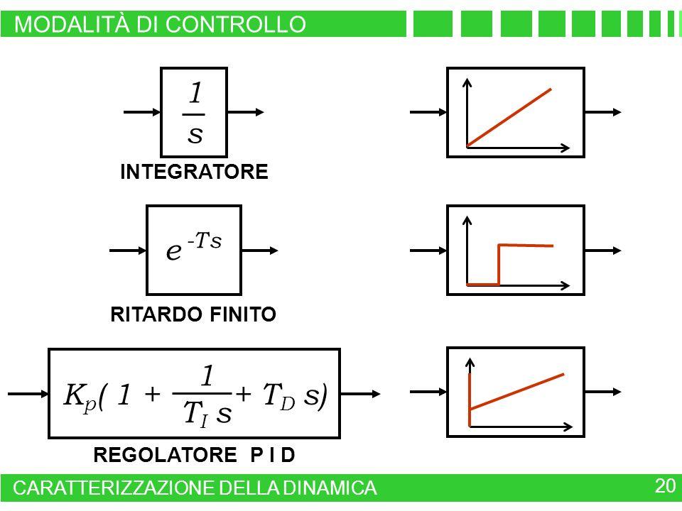 e -T s RITARDO FINITO INTEGRATORE 1s1s REGOLATORE P I D K p ( 1 + + T D s) 1 T I s MODALITÀ DI CONTROLLO 20 CARATTERIZZAZIONE DELLA DINAMICA