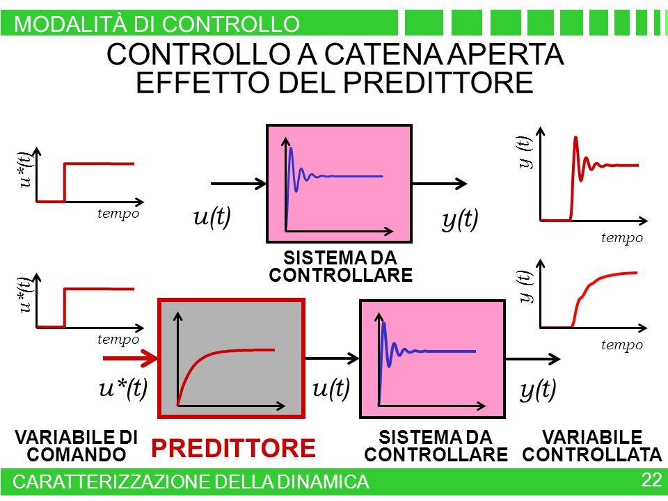 tempo u*(t) tempo y (t) SISTEMA DA CONTROLLARE PREDITTORE VARIABILE CONTROLLATA VARIABILE DI COMANDO CONTROLLO A CATENA APERTA EFFETTO DEL PREDITTORE