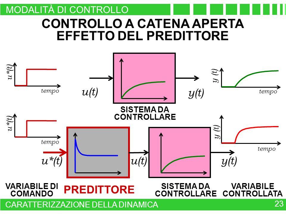 CONTROLLO A CATENA APERTA EFFETTO DEL PREDITTORE SISTEMA DA CONTROLLARE PREDITTORE tempo u*(t) VARIABILE CONTROLLATA VARIABILE DI COMANDO u*(t)y(t) u(