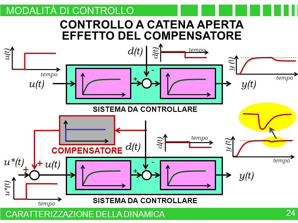 SISTEMA DA CONTROLLARE CONTROLLO A CATENA APERTA EFFETTO DEL COMPENSATORE u(t)y(t) tempo u(t) tempo d(t) y (t) tempo u*(t) tempo d(t) u*(t) COMPENSATO