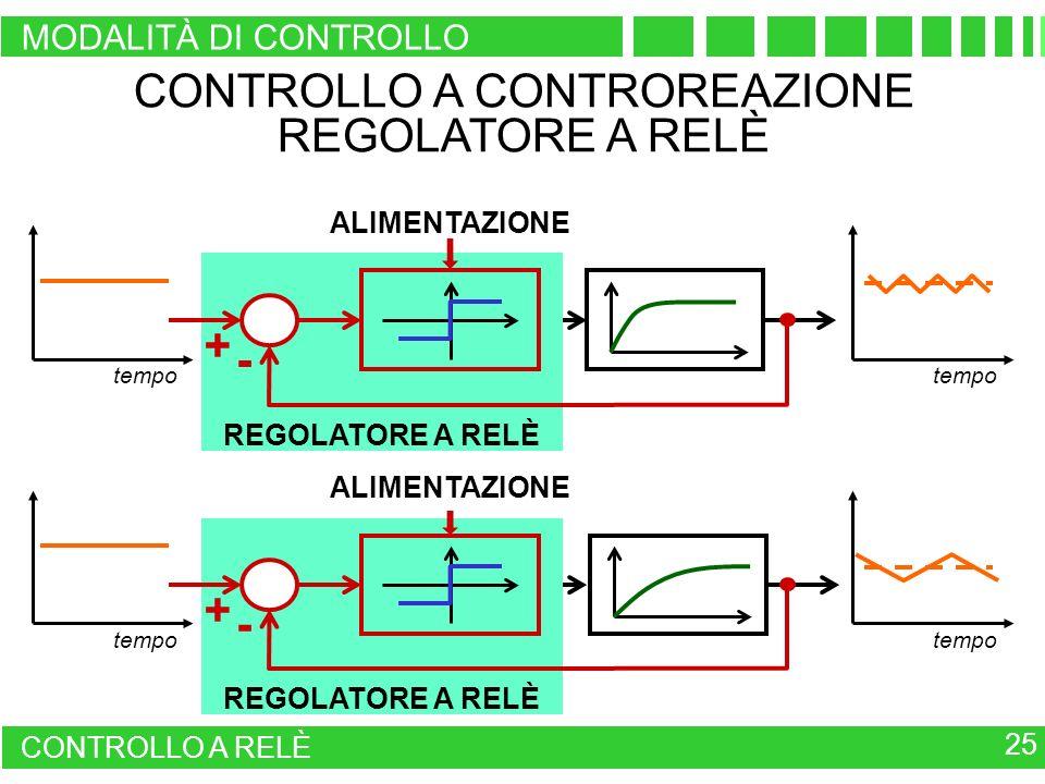 CONTROLLO A CONTROREAZIONE REGOLATORE A RELÈ tempo ALIMENTAZIONE + - REGOLATORE A RELÈ ALIMENTAZIONE + - 25 CONTROLLO A RELÈ MODALITÀ DI CONTROLLO