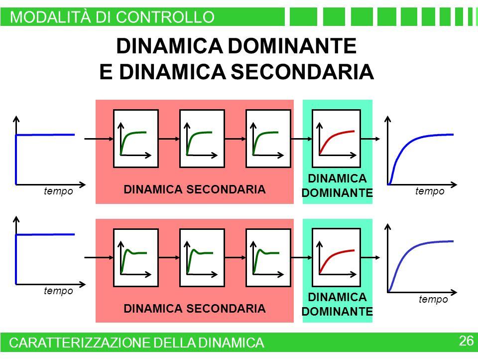DINAMICA DOMINANTE DINAMICA SECONDARIA tempo DINAMICA DOMINANTE DINAMICA SECONDARIA tempo DINAMICA DOMINANTE E DINAMICA SECONDARIA 26 CARATTERIZZAZION