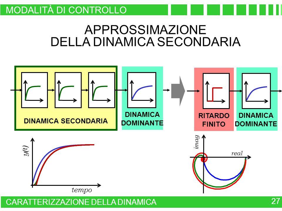 real imag tempo y(t) APPROSSIMAZIONE DELLA DINAMICA SECONDARIA RITARDO FINITO DINAMICA DOMINANTE DINAMICA DOMINANTE DINAMICA SECONDARIA 27 CARATTERIZZ