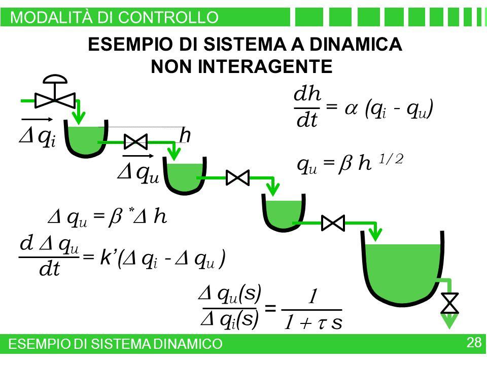 ESEMPIO DI SISTEMA A DINAMICA NON INTERAGENTE = (q i - q u ) dh dt q u = h 1/2 = k ( q i - q u ) d q u dt q u = * h s q u (s) q i (s) = h q u q i 28 E