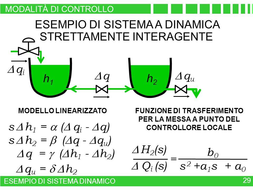q u h2h2 ESEMPIO DI SISTEMA A DINAMICA STRETTAMENTE INTERAGENTE q u = h 2 MODELLO LINEARIZZATO H 2 (s) Q i (s) = b 0 s 2 +a 1 s + a 0 FUNZIONE DI TRAS