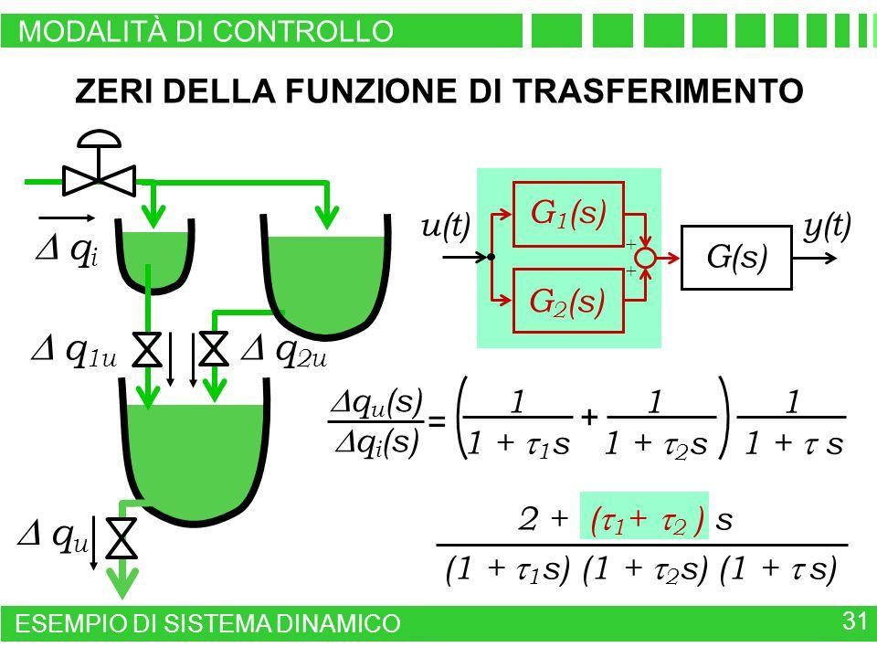 q u (s) q i (s) = 2 + ( 1 + 2 ) s (1 + 1 s) (1 + 2 s) (1 + s) 1 1 + 1 s 1 1 + 2 s + 1 1 + s G 1 (s) G 2 (s) + + u(t) G(s) y(t) q u ZERI DELLA FUNZIONE