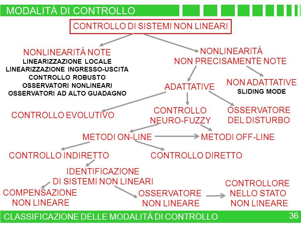 CONTROLLO DI SISTEMI NON LINEARI NONLINEARITÀ NOTE LINEARIZZAZIONE LOCALE LINEARIZZAZIONE INGRESSO-USCITA CONTROLLO ROBUSTO OSSERVATORI NONLINEARI OSS