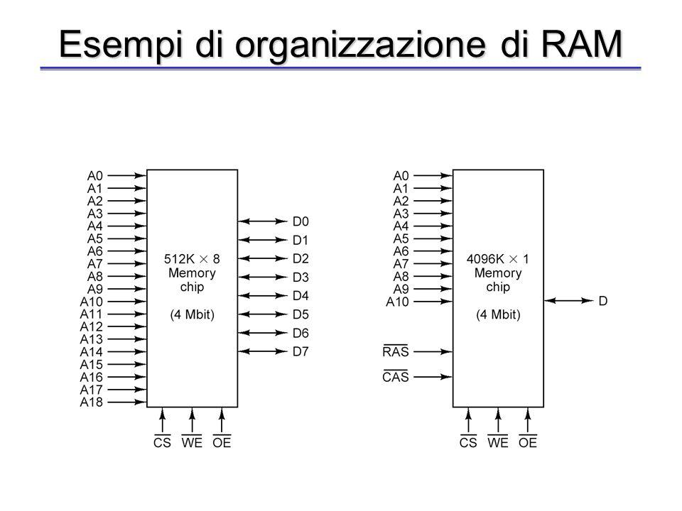 RAM - caratteristiche principali Formato di un modulo (altezza x ampiezza) –64K x 8 (64K indirizzi, 8 bit per indirizzo) –512K x 1 –126K x 4 –2K x 8 M