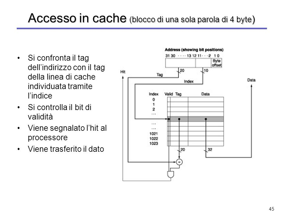 44 Un esempio più realistico (blocco di una sola parola di 4 byte) Indirizzi a 32 bit Blocchi di dati da 32 bit (1 parola da 4 = 2 2 byte ) Cache con