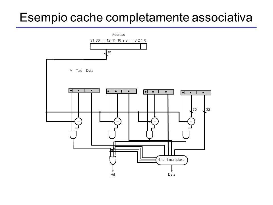 52 Cache completamente associativa E laltro estremo per il posizionamento del blocco in cache: nessuna restrizione sul posizionamento Ogni blocco di m