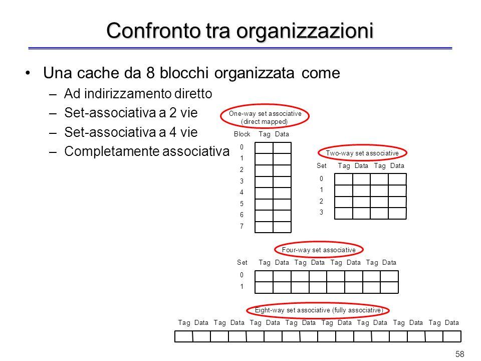 57 Cache set-associativa a 4 vie Limplementazione richiede –4 comparatori –1 multiplexer 4-to-1 Tramite lindice viene selezionato uno dei 256 set I 4