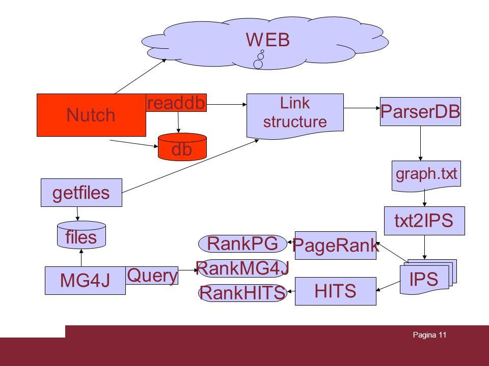 Pagina 11 db Link structure IPS RankPG Nutch ParserDB WEB readdb graph.txt txt2IPS PageRank HITS RankHITS getfiles files MG4J RankMG4J Query
