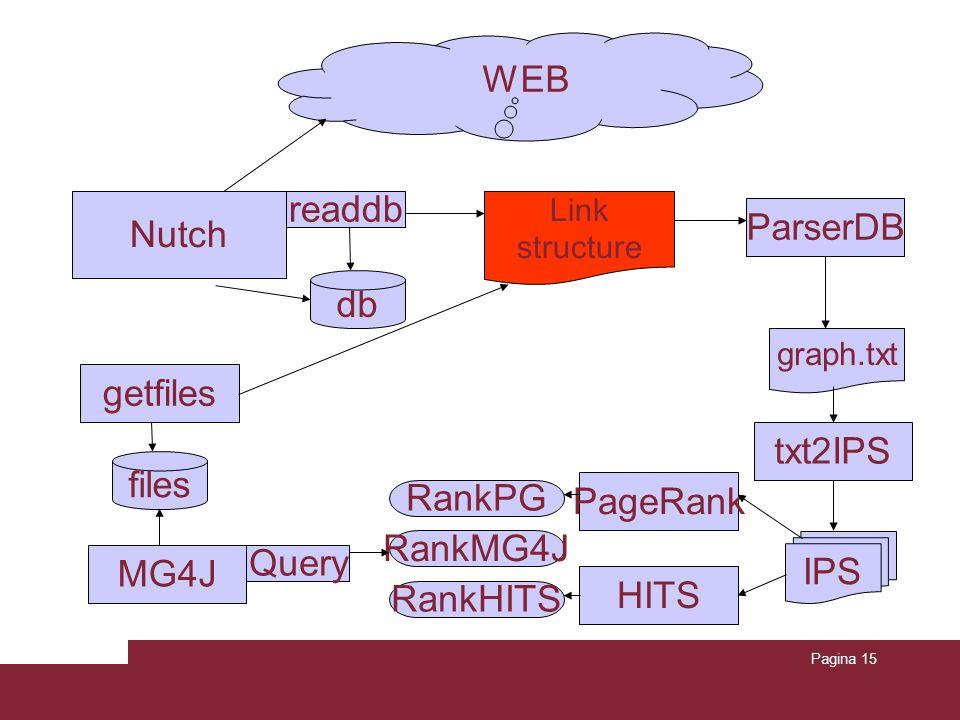 Pagina 15 db Link structure IPS RankPG Nutch ParserDB WEB readdb graph.txt txt2IPS PageRank HITS RankHITS getfiles files MG4J RankMG4J Query
