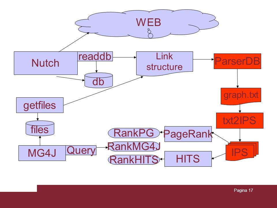 Pagina 17 db Link structure IPS RankPG Nutch ParserDB WEB readdb graph.txt txt2IPS PageRank HITS RankHITS getfiles files MG4J RankMG4J Query