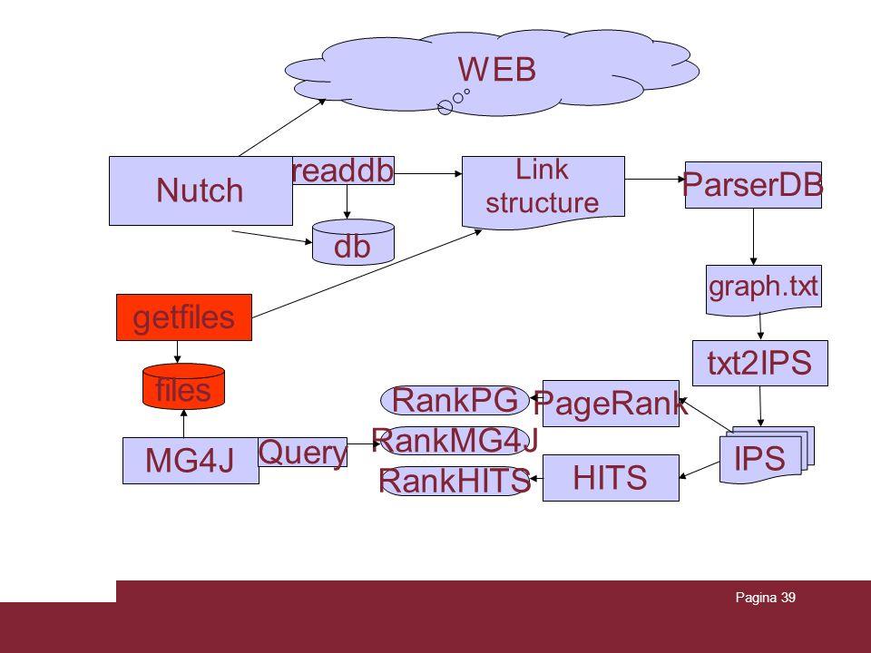 Pagina 39 db Link structure IPS RankPG Nutch ParserDB WEB readdb graph.txt txt2IPS PageRank HITS RankHITS getfiles files MG4J RankMG4J Query