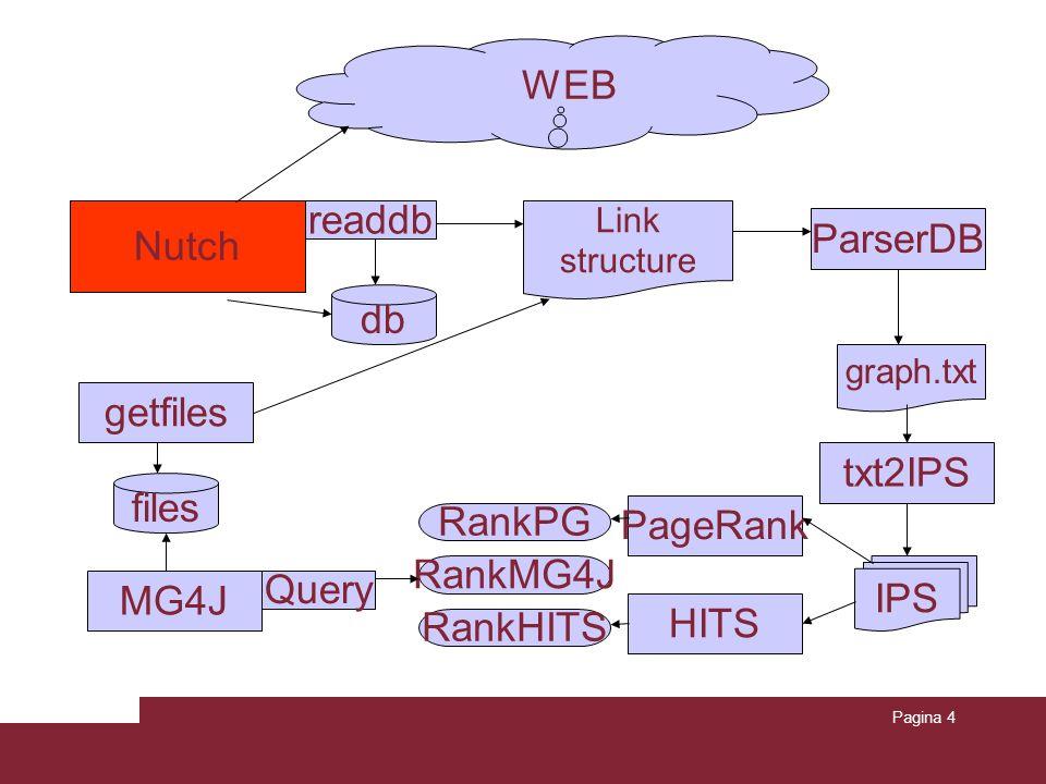 Pagina 4 db Link structure IPS RankPG Nutch ParserDB WEB readdb graph.txt txt2IPS PageRank HITS RankHITS getfiles files MG4J RankMG4J Query