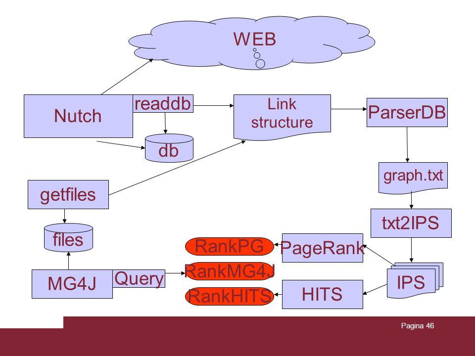 Pagina 46 db Link structure IPS RankPG Nutch ParserDB WEB readdb graph.txt txt2IPS PageRank HITS RankHITS getfiles files MG4J RankMG4J Query