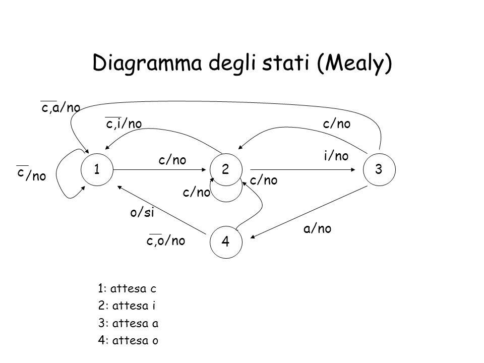 Diagramma degli stati (Mealy) 1: attesa c 2: attesa i 3: attesa a 4: attesa o 123 4 c/no i/no a/no o/si c /no c/no c,i/noc/no c,a/no c/no c,o/no