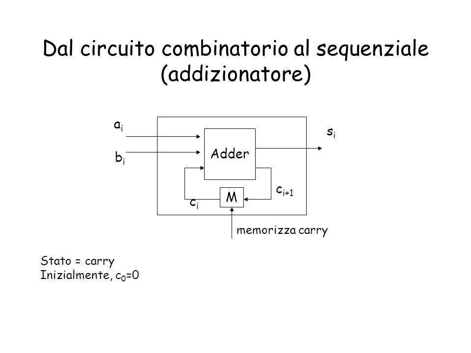 Dal circuito combinatorio al sequenziale (addizionatore) Adder M aiai bibi sisi c i+1 cici Stato = carry Inizialmente, c 0 =0 memorizza carry