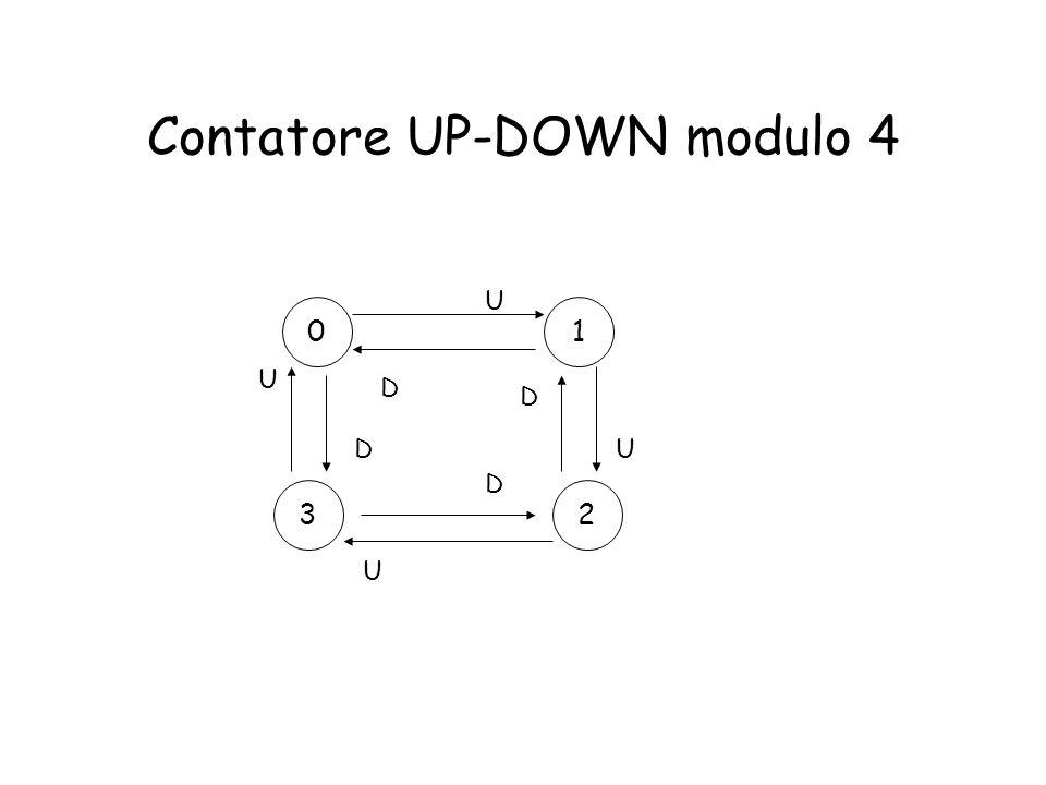 Contatore UP-DOWN modulo 4 01 23 U U U U D D D D