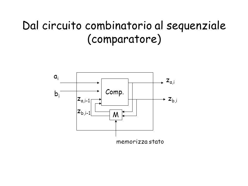 Dal circuito combinatorio al sequenziale (comparatore) Comp. M aiai bibi z a,i memorizza stato z b,i z a,i-1 z b,i-1