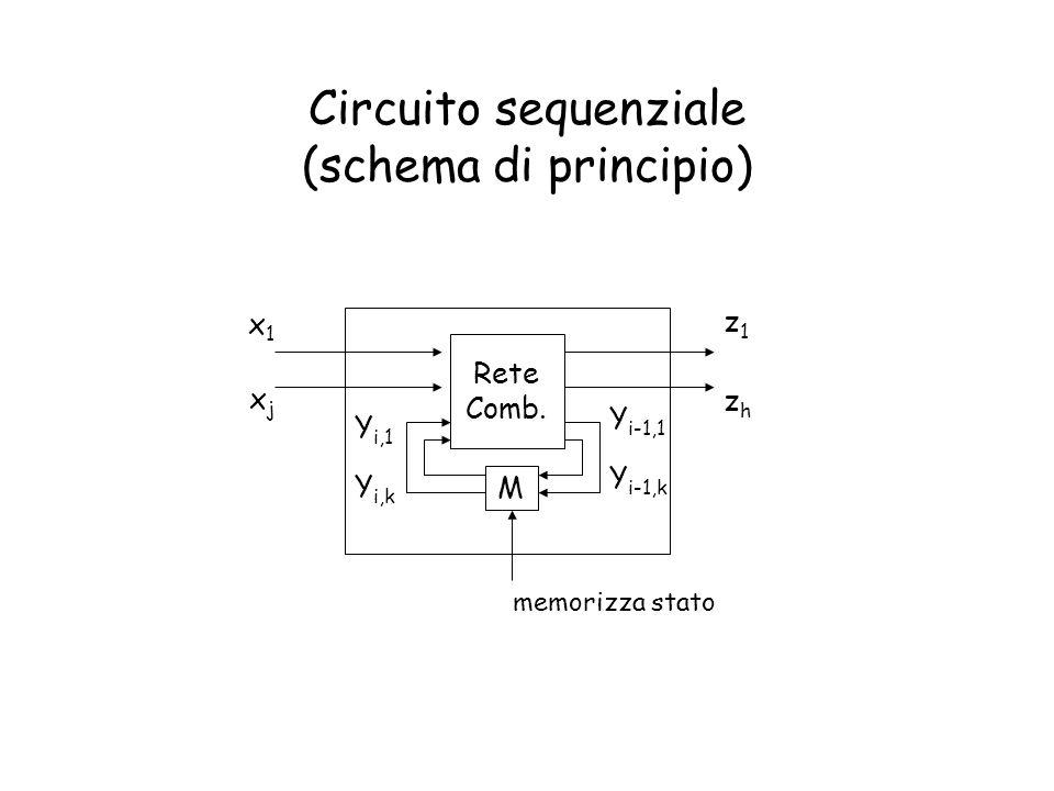Circuito sequenziale (schema di principio) Rete Comb. M x1x1 xjxj Y i-1,1 Y i-1,k memorizza stato zhzh z1z1 Y i,1 Y i,k