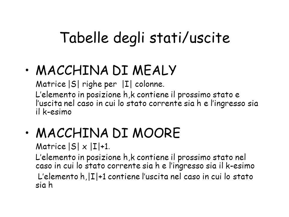 Tabelle degli stati/uscite MACCHINA DI MEALY Matrice |S| righe per |I| colonne. Lelemento in posizione h,k contiene il prossimo stato e luscita nel ca