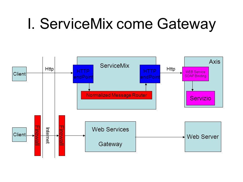 I. ServiceMix come Gateway Client Firewall Client Web Services Gateway Normalized Message Router HTTP endPoint HTTP endPoint ServiceMix Axis WEB Servi