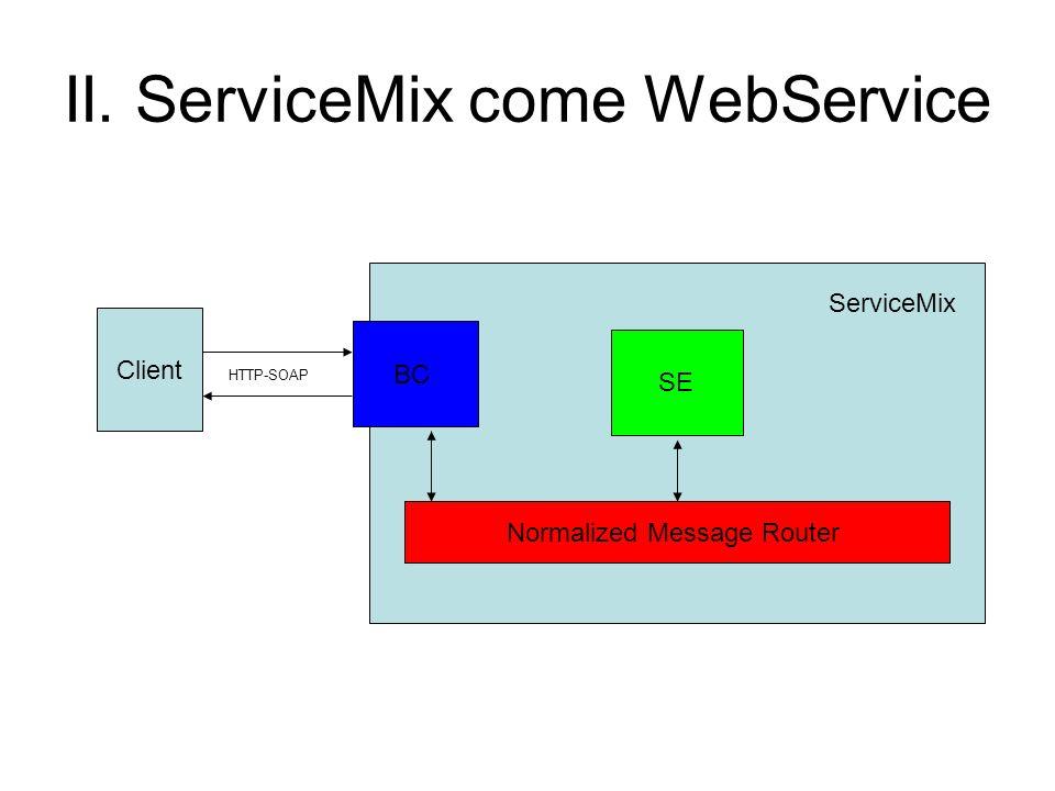 II. ServiceMix come WebService Client Normalized Message Router SE BC HTTP-SOAP ServiceMix