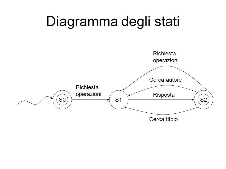 Diagramma degli stati S2 S1 Cerca autore Cerca titolo Risposta Richiesta operazioni S0 Richiesta operazioni