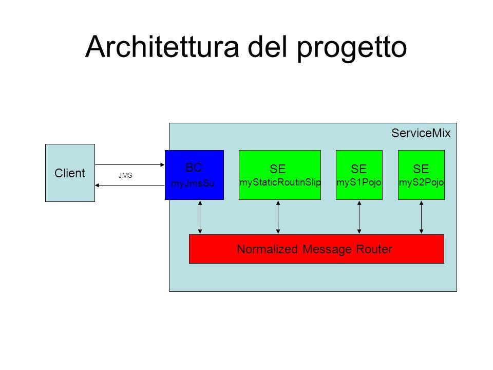 Architettura del progetto Client Normalized Message Router SE myStaticRoutinSlip BC myJmsSu JMS ServiceMix SE myS1Pojo SE myS2Pojo