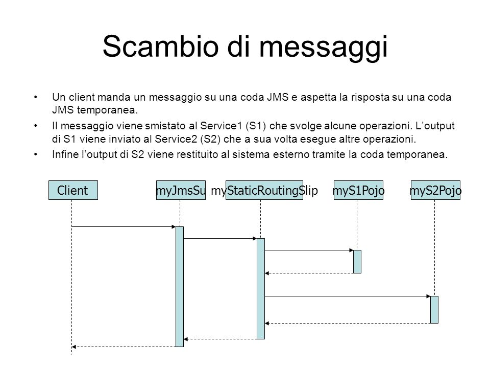 Scambio di messaggi Un client manda un messaggio su una coda JMS e aspetta la risposta su una coda JMS temporanea. Il messaggio viene smistato al Serv