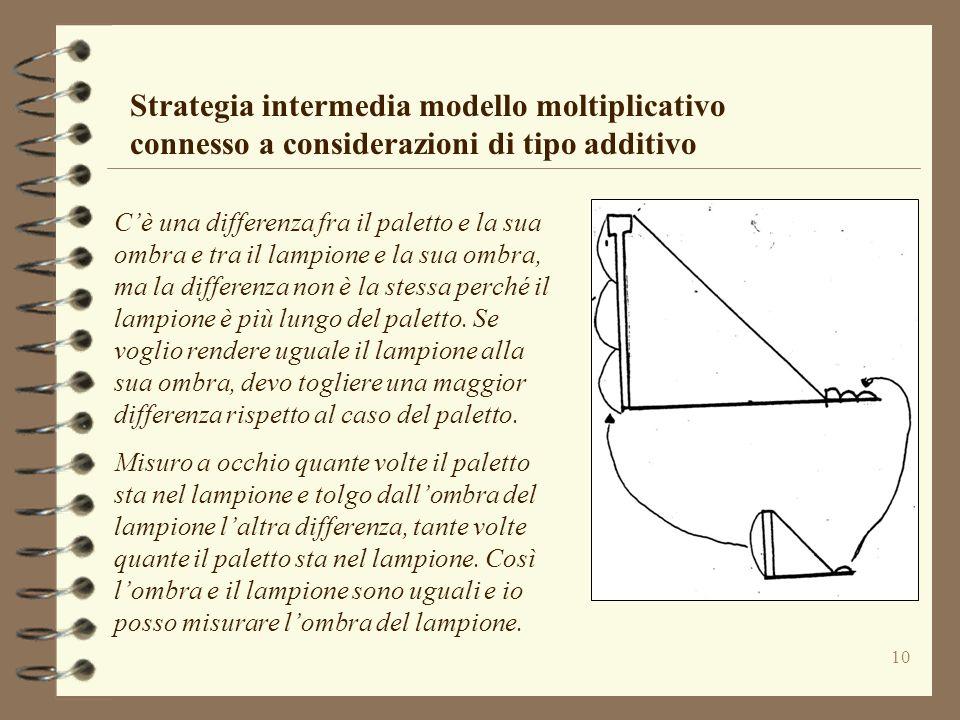 10 Strategia intermedia modello moltiplicativo connesso a considerazioni di tipo additivo Cè una differenza fra il paletto e la sua ombra e tra il lam
