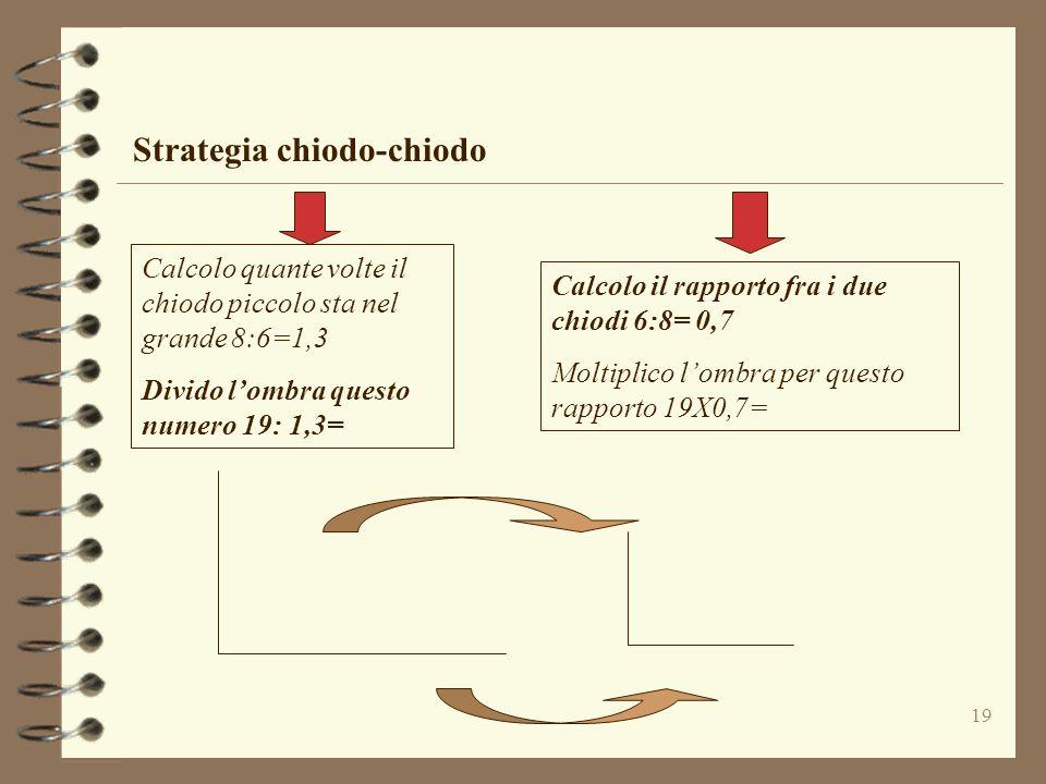 19 Strategia chiodo-chiodo Calcolo quante volte il chiodo piccolo sta nel grande 8:6=1,3 Divido lombra questo numero 19: 1,3= Calcolo il rapporto fra