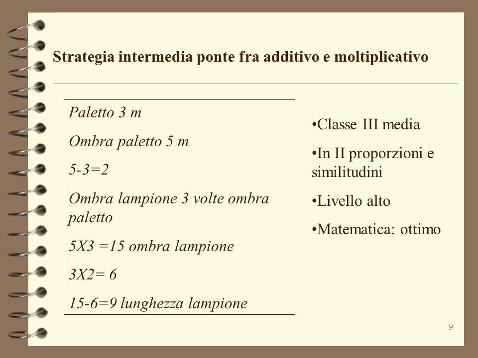 9 Strategia intermedia ponte fra additivo e moltiplicativo Paletto 3 m Ombra paletto 5 m 5-3=2 Ombra lampione 3 volte ombra paletto 5X3 =15 ombra lamp