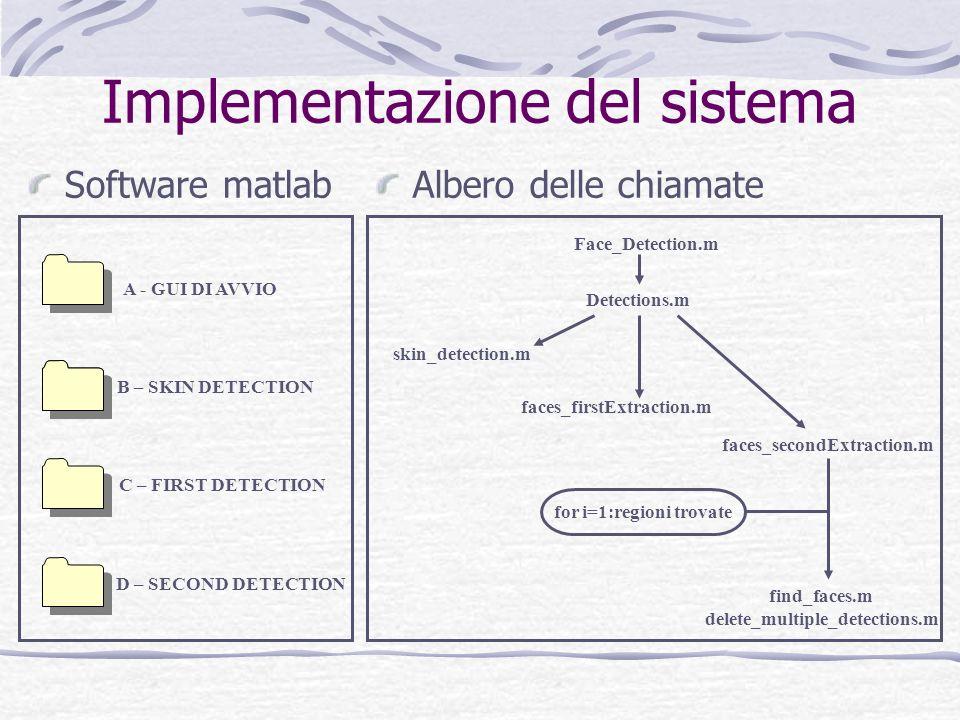 Implementazione del sistema Software matlabAlbero delle chiamate A - GUI DI AVVIO B – SKIN DETECTION C – FIRST DETECTION D – SECOND DETECTION Face_Det