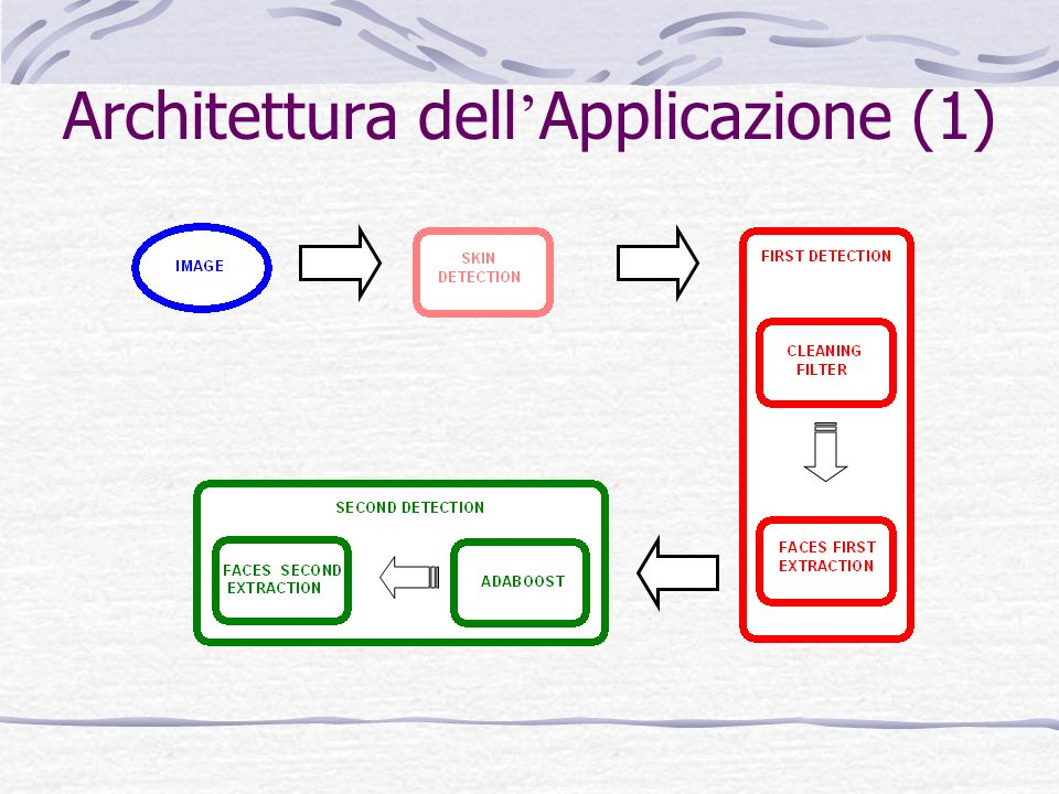 Architettura dell Applicazione (2) 1.Limmagine viene introdotta in un modulo di skin-detection.