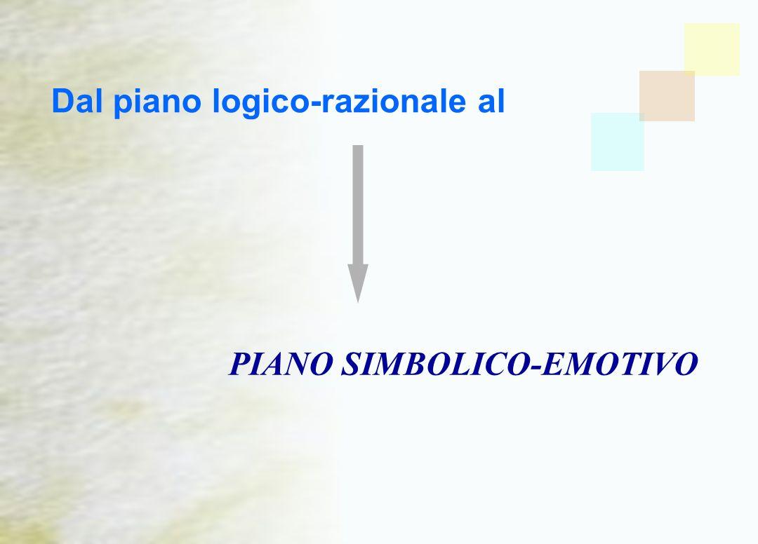 Dal piano logico-razionale al PIANO SIMBOLICO-EMOTIVO